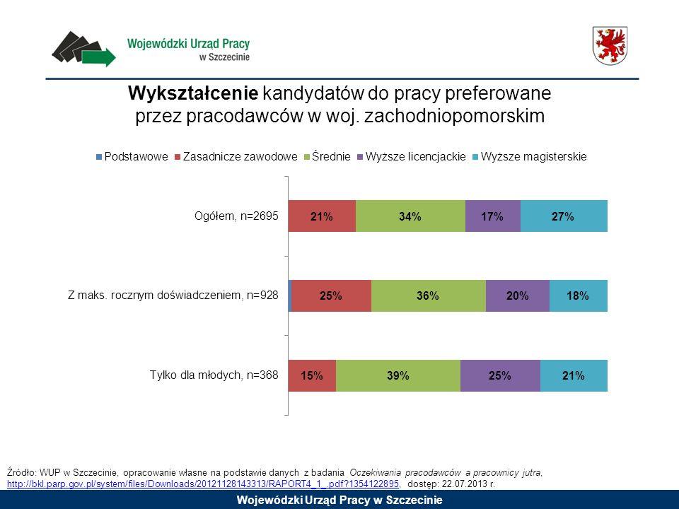 Wojewódzki Urząd Pracy w Szczecinie Wykształcenie kandydatów do pracy preferowane przez pracodawców w woj. zachodniopomorskim Źródło: WUP w Szczecinie