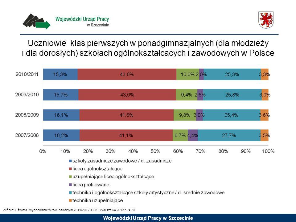 Wojewódzki Urząd Pracy w Szczecinie Uczniowie klas pierwszych w ponadgimnazjalnych (dla młodzieży i dla dorosłych) szkołach ogólnokształcących i zawod