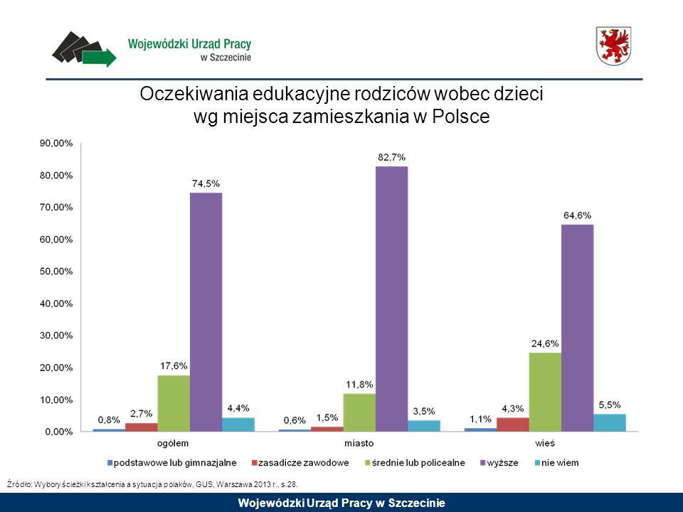 Wojewódzki Urząd Pracy w Szczecinie Oczekiwania edukacyjne rodziców wobec dzieci wg miejsca zamieszkania w Polsce Źródło: Wybory ścieżki kształcenia a