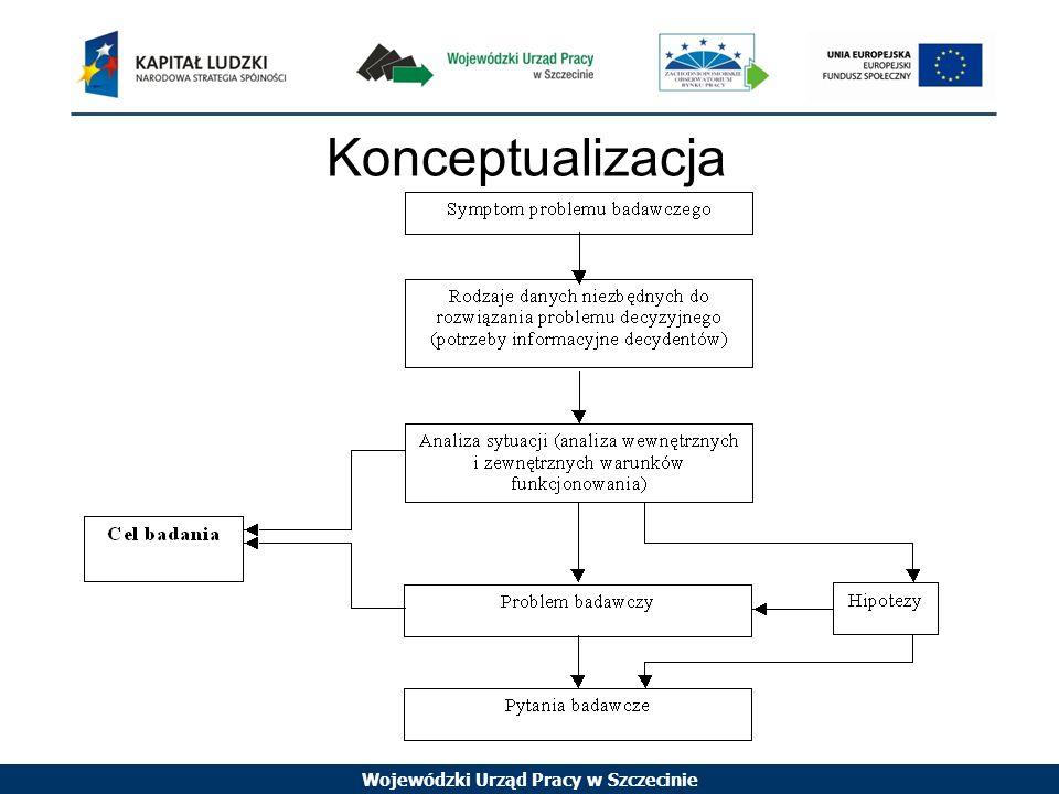 Wojewódzki Urząd Pracy w Szczecinie Konceptualizacja Zrozumienie implikacji pomiędzy celem badania, problemem decyzyjnym a problemem badawczym jest szczególnym elementem w procesie badań.
