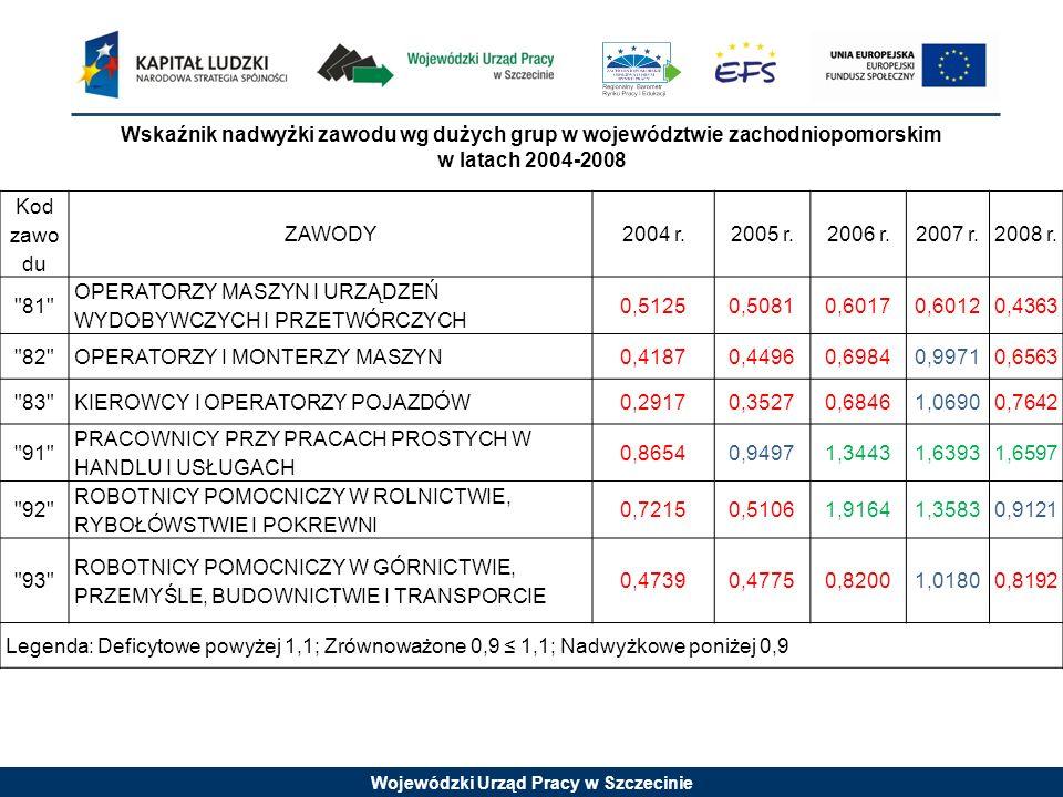 Wojewódzki Urząd Pracy w Szczecinie Wskaźnik nadwyżki zawodu wg dużych grup w województwie zachodniopomorskim w latach 2004-2008 Kod zawo du ZAWODY200