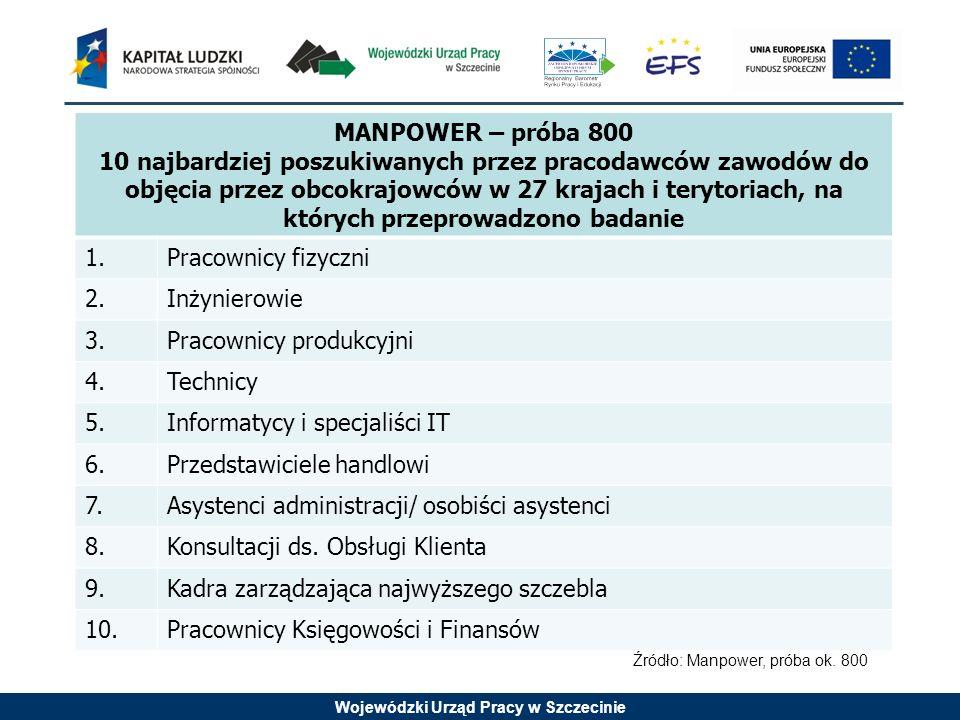Wojewódzki Urząd Pracy w Szczecinie MANPOWER – próba 800 10 najbardziej poszukiwanych przez pracodawców zawodów do objęcia przez obcokrajowców w 27 kr