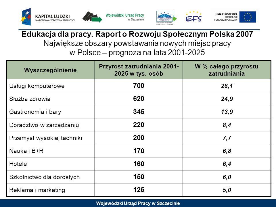 Wojewódzki Urząd Pracy w Szczecinie Edukacja dla pracy. Raport o Rozwoju Społecznym Polska 2007 Największe obszary powstawania nowych miejsc pracy w P