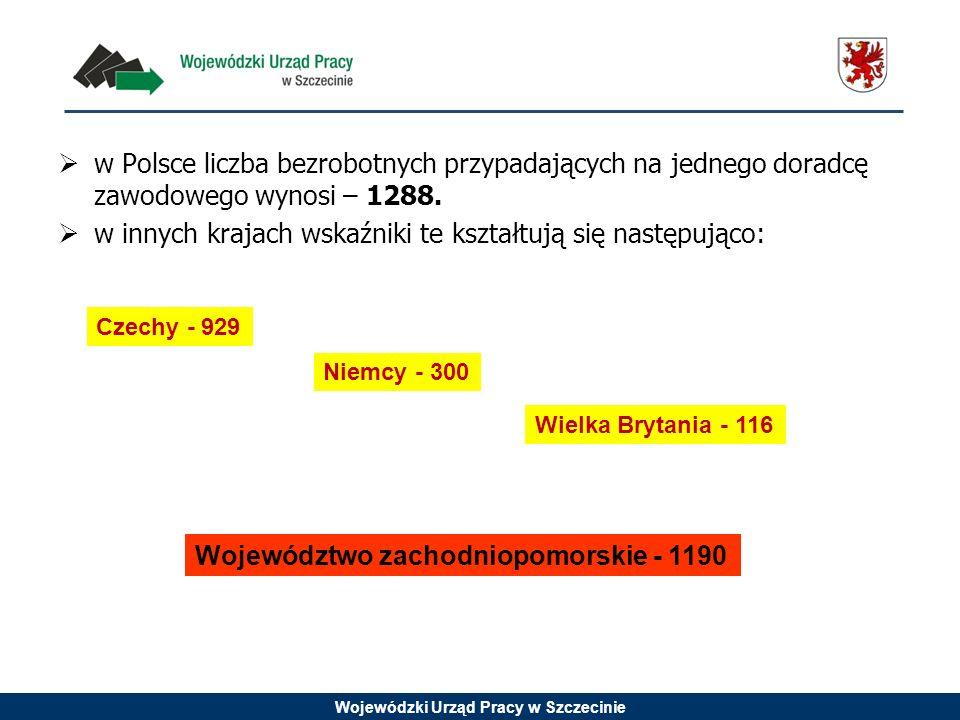 Wojewódzki Urząd Pracy w Szczecinie w Polsce liczba bezrobotnych przypadających na jednego doradcę zawodowego wynosi – 1288. w innych krajach wskaźnik