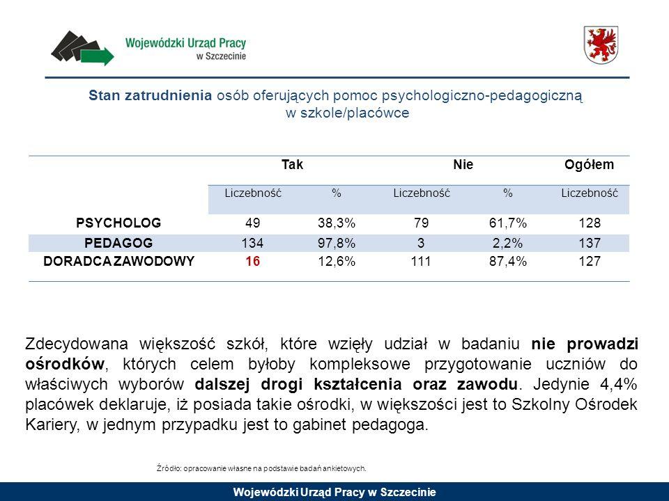 Wojewódzki Urząd Pracy w Szczecinie Stan zatrudnienia osób oferujących pomoc psychologiczno-pedagogiczną w szkole/placówce TakNieOgółem Liczebność% %