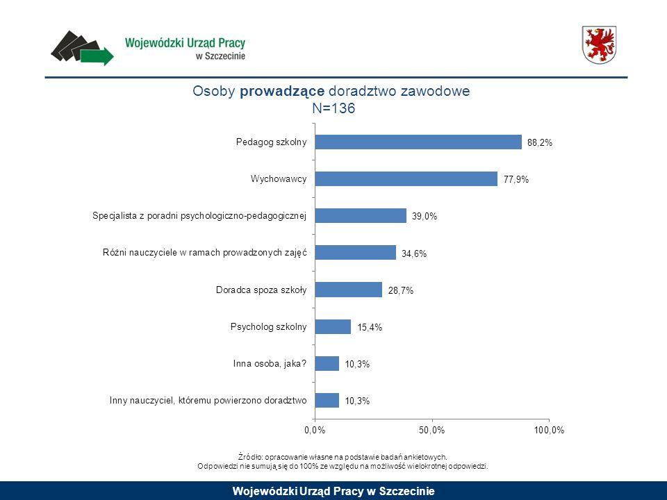 Wojewódzki Urząd Pracy w Szczecinie Osoby prowadzące doradztwo zawodowe N=136 Źródło: opracowanie własne na podstawie badań ankietowych. Odpowiedzi ni