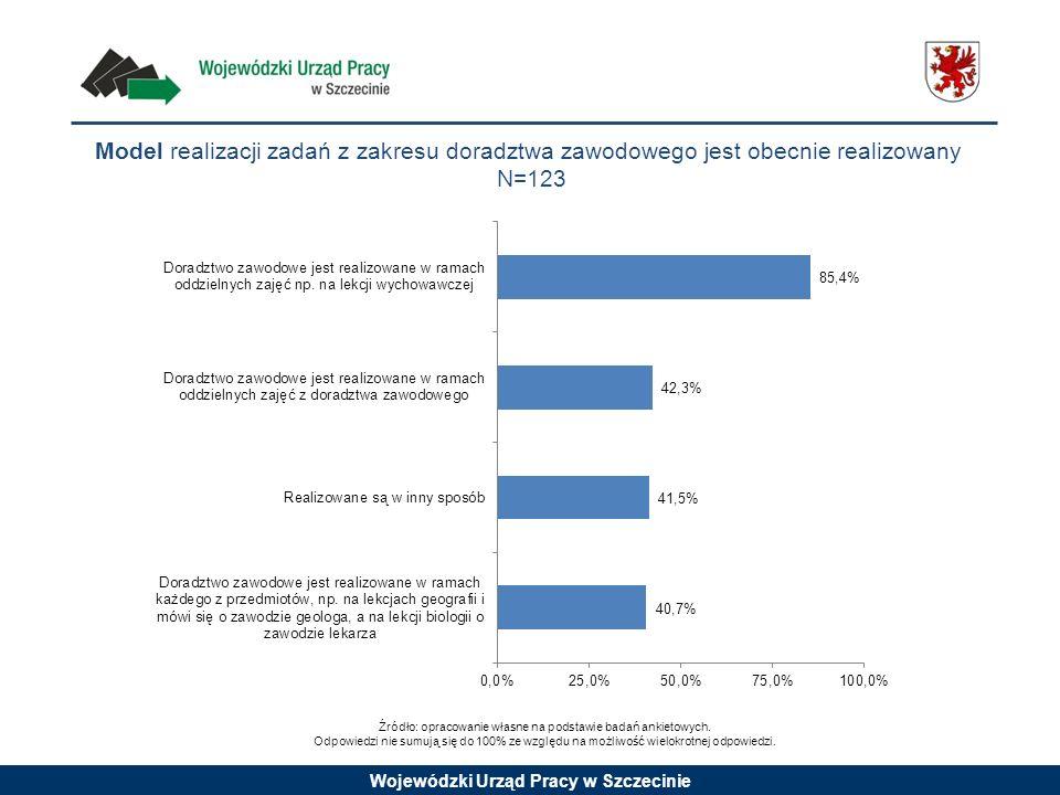 Wojewódzki Urząd Pracy w Szczecinie Model realizacji zadań z zakresu doradztwa zawodowego jest obecnie realizowany N=123 Źródło: opracowanie własne na