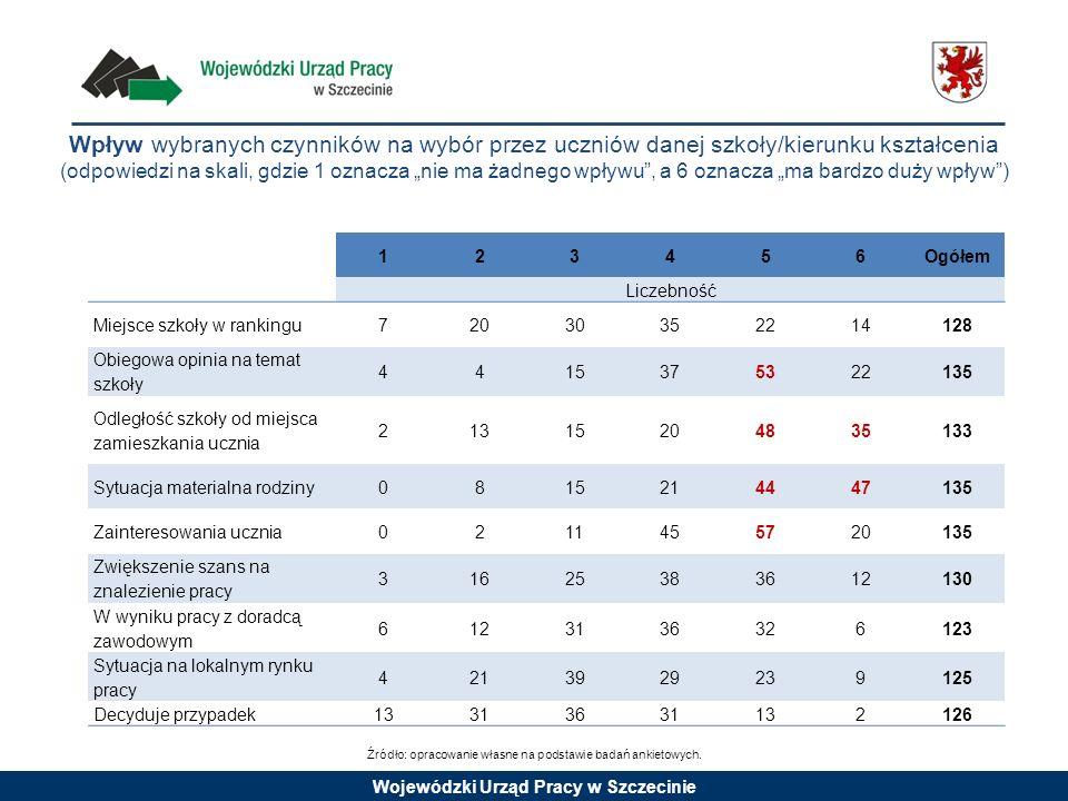 Wojewódzki Urząd Pracy w Szczecinie Wpływ wybranych czynników na wybór przez uczniów danej szkoły/kierunku kształcenia (odpowiedzi na skali, gdzie 1 o