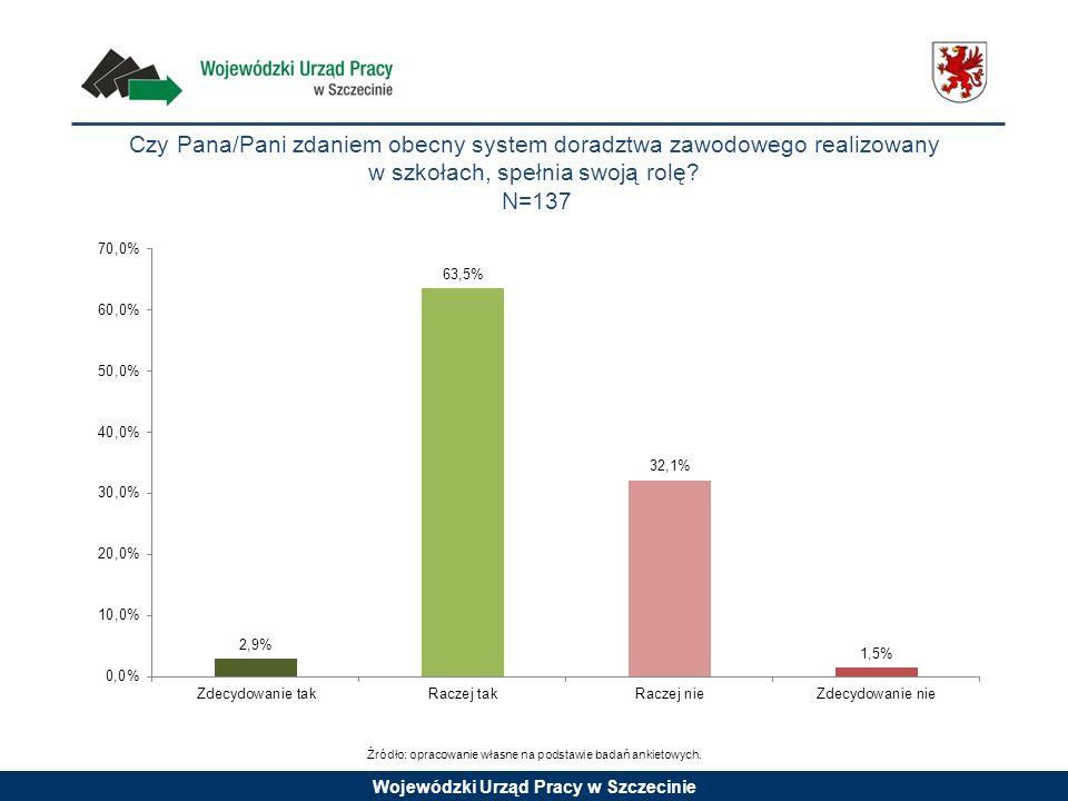 Wojewódzki Urząd Pracy w Szczecinie Czy Pana/Pani zdaniem obecny system doradztwa zawodowego realizowany w szkołach, spełnia swoją rolę? N=137 Źródło: