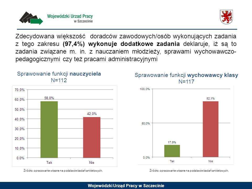 Wojewódzki Urząd Pracy w Szczecinie Zdecydowana większość doradców zawodowych/osób wykonujących zadania z tego zakresu (97,4%) wykonuje dodatkowe zada
