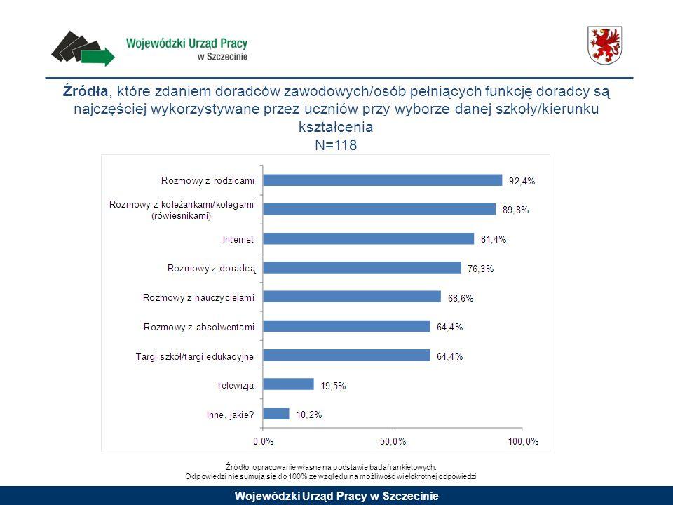 Wojewódzki Urząd Pracy w Szczecinie Źródła, które zdaniem doradców zawodowych/osób pełniących funkcję doradcy są najczęściej wykorzystywane przez uczn