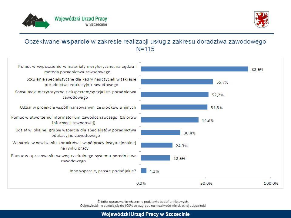 Wojewódzki Urząd Pracy w Szczecinie Oczekiwane wsparcie w zakresie realizacji usług z zakresu doradztwa zawodowego N=115 Źródło: opracowanie własne na
