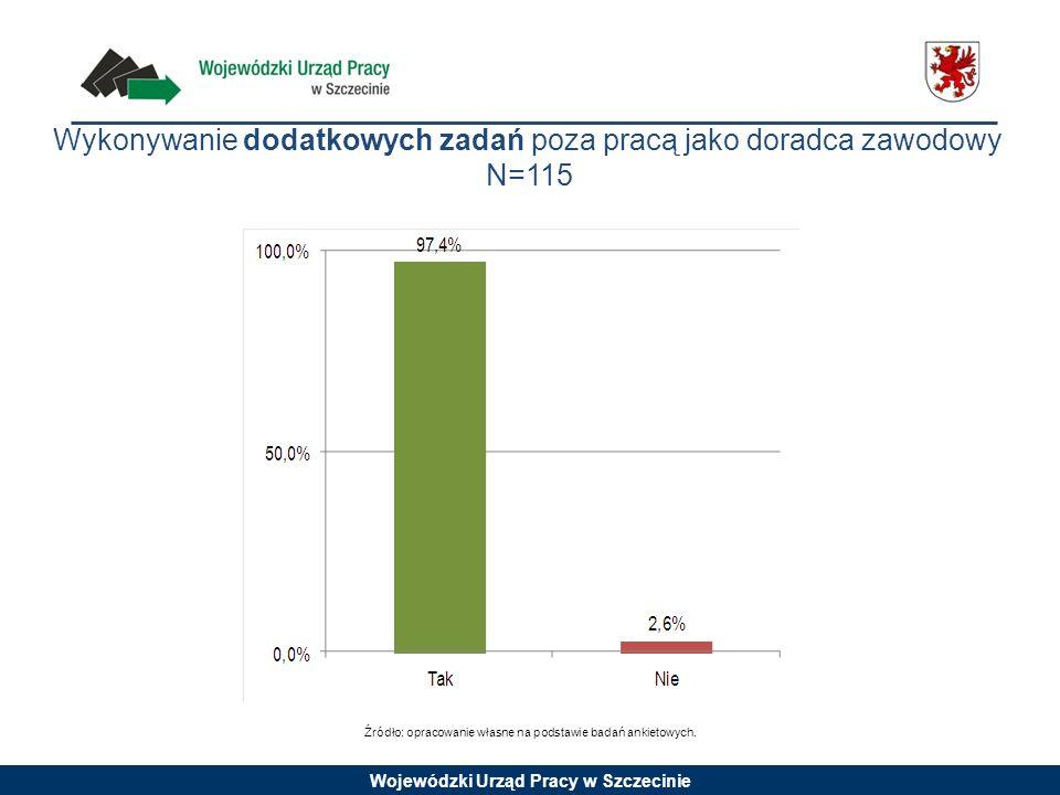 Wojewódzki Urząd Pracy w Szczecinie Wykonywanie dodatkowych zadań poza pracą jako doradca zawodowy N=115 Źródło: opracowanie własne na podstawie badań