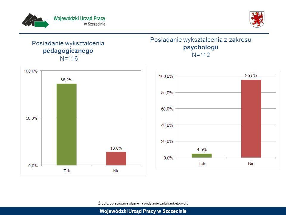 Wojewódzki Urząd Pracy w Szczecinie Posiadanie wykształcenia pedagogicznego N=116 Posiadanie wykształcenia z zakresu psychologii N=112 Źródło: opracow