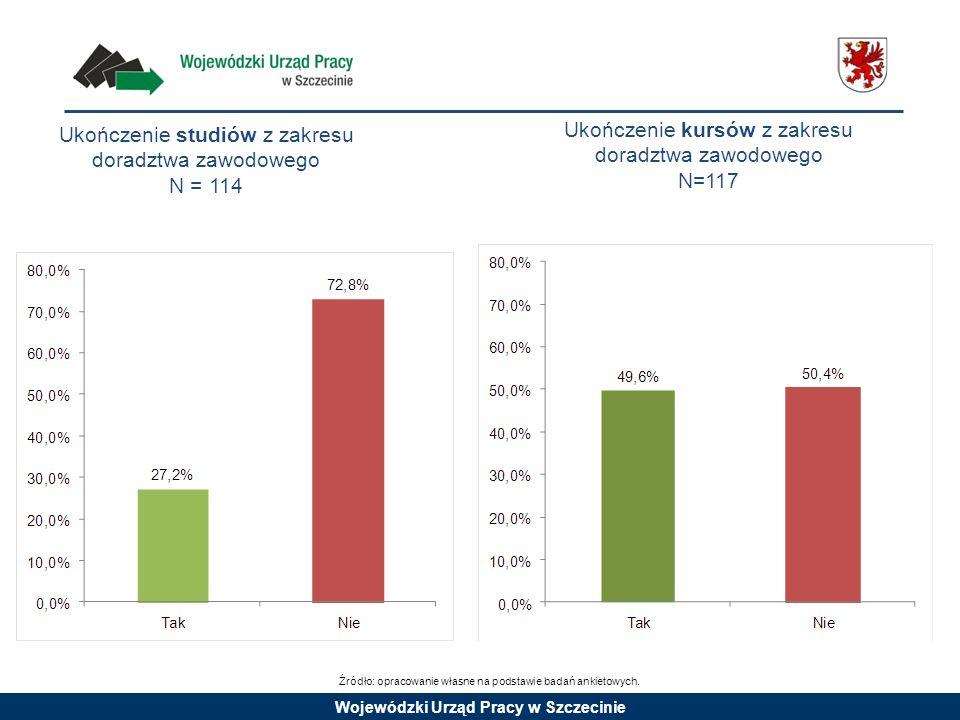 Wojewódzki Urząd Pracy w Szczecinie Ukończenie studiów z zakresu doradztwa zawodowego N = 114 Ukończenie kursów z zakresu doradztwa zawodowego N=117 Ź