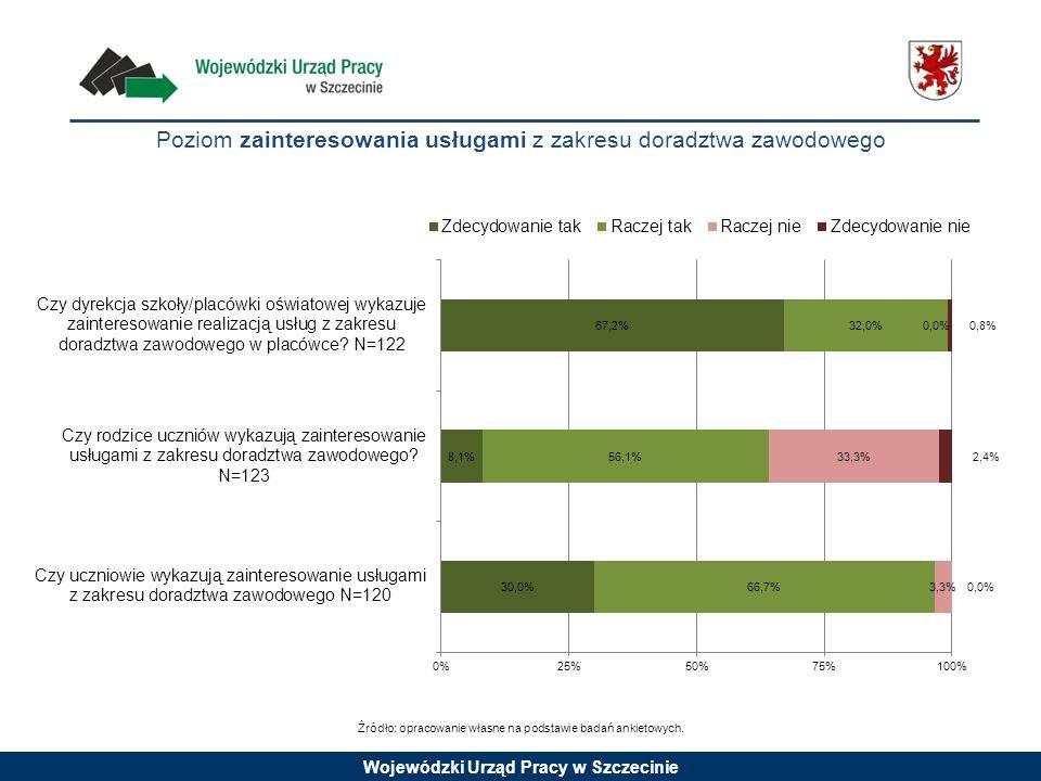 Wojewódzki Urząd Pracy w Szczecinie Poziom zainteresowania usługami z zakresu doradztwa zawodowego Źródło: opracowanie własne na podstawie badań ankie