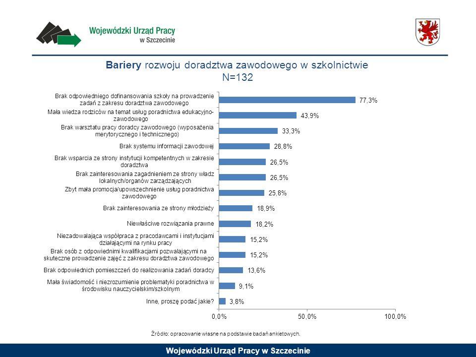Wojewódzki Urząd Pracy w Szczecinie Bariery rozwoju doradztwa zawodowego w szkolnictwie N=132 Źródło: opracowanie własne na podstawie badań ankietowyc