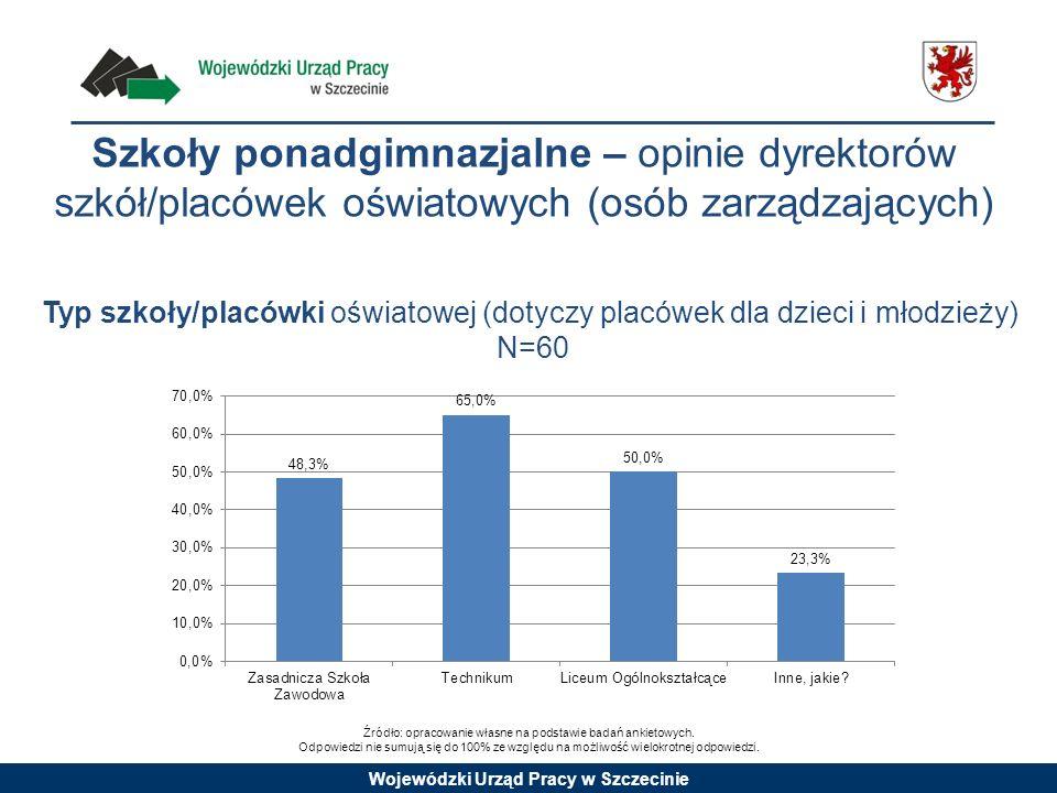 Wojewódzki Urząd Pracy w Szczecinie Typ szkoły/placówki oświatowej (dotyczy placówek dla dzieci i młodzieży) N=60 Źródło: opracowanie własne na podsta