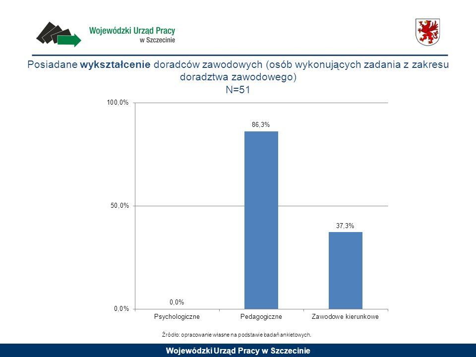 Wojewódzki Urząd Pracy w Szczecinie Posiadane wykształcenie doradców zawodowych (osób wykonujących zadania z zakresu doradztwa zawodowego) N=51 Źródło