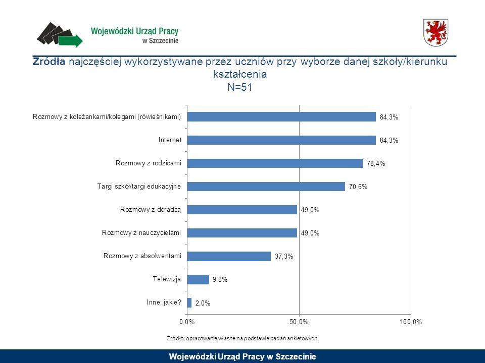 Wojewódzki Urząd Pracy w Szczecinie Źródła najczęściej wykorzystywane przez uczniów przy wyborze danej szkoły/kierunku kształcenia N=51 Źródło: opraco