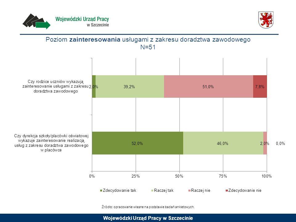 Wojewódzki Urząd Pracy w Szczecinie Poziom zainteresowania usługami z zakresu doradztwa zawodowego N=51 Źródło: opracowanie własne na podstawie badań