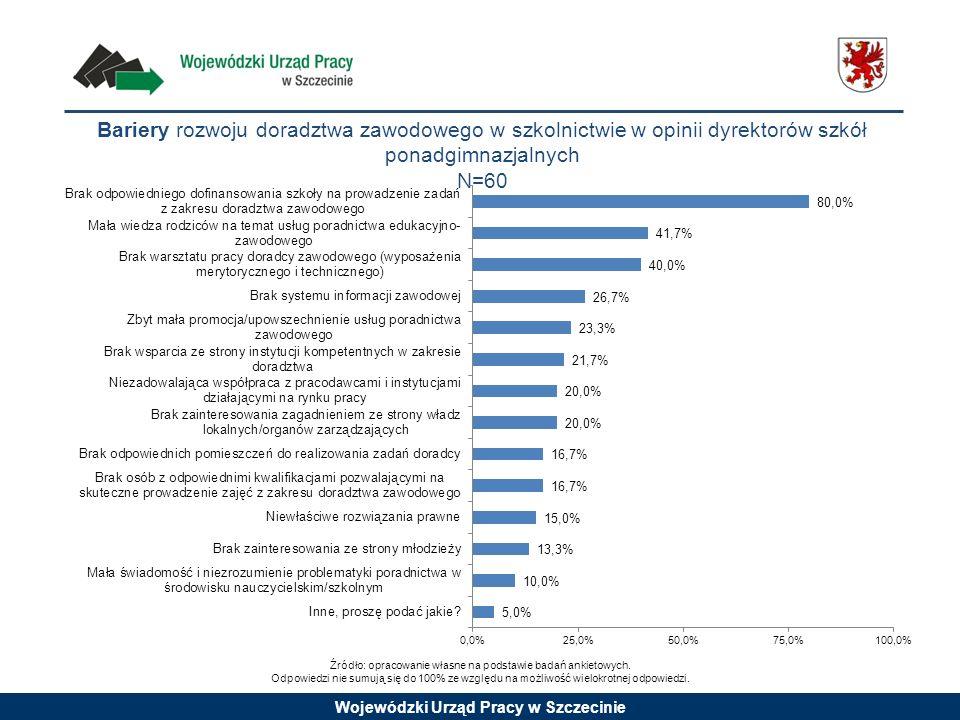 Wojewódzki Urząd Pracy w Szczecinie Bariery rozwoju doradztwa zawodowego w szkolnictwie w opinii dyrektorów szkół ponadgimnazjalnych N=60 Źródło: opra