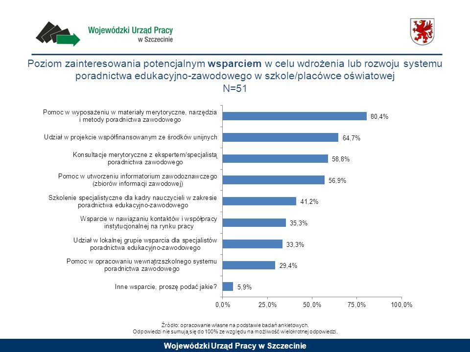 Wojewódzki Urząd Pracy w Szczecinie Poziom zainteresowania potencjalnym wsparciem w celu wdrożenia lub rozwoju systemu poradnictwa edukacyjno-zawodowe