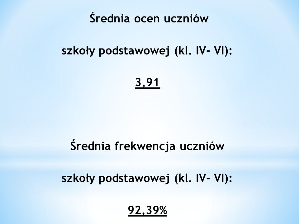 Średnia ocen uczniów szkoły podstawowej (kl. IV- VI): 3,91 Średnia frekwencja uczniów szkoły podstawowej (kl. IV- VI): 92,39%