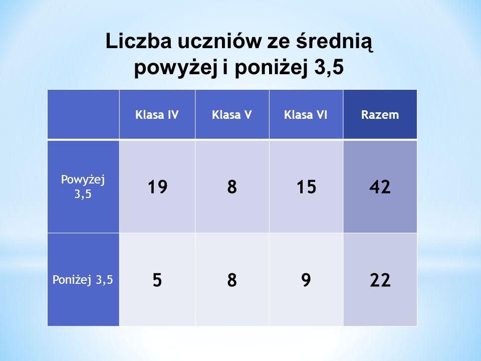 Klasa IVKlasa VKlasa VIRazem Powyżej 3,5 1981542 Poniżej 3,5 58922 Liczba uczniów ze średnią powyżej i poniżej 3,5