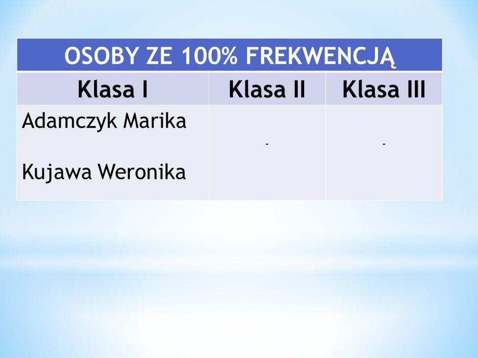 OSOBY ZE 100% FREKWENCJĄ Klasa IKlasa IIKlasa III Adamczyk Marika Kujawa Weronika --