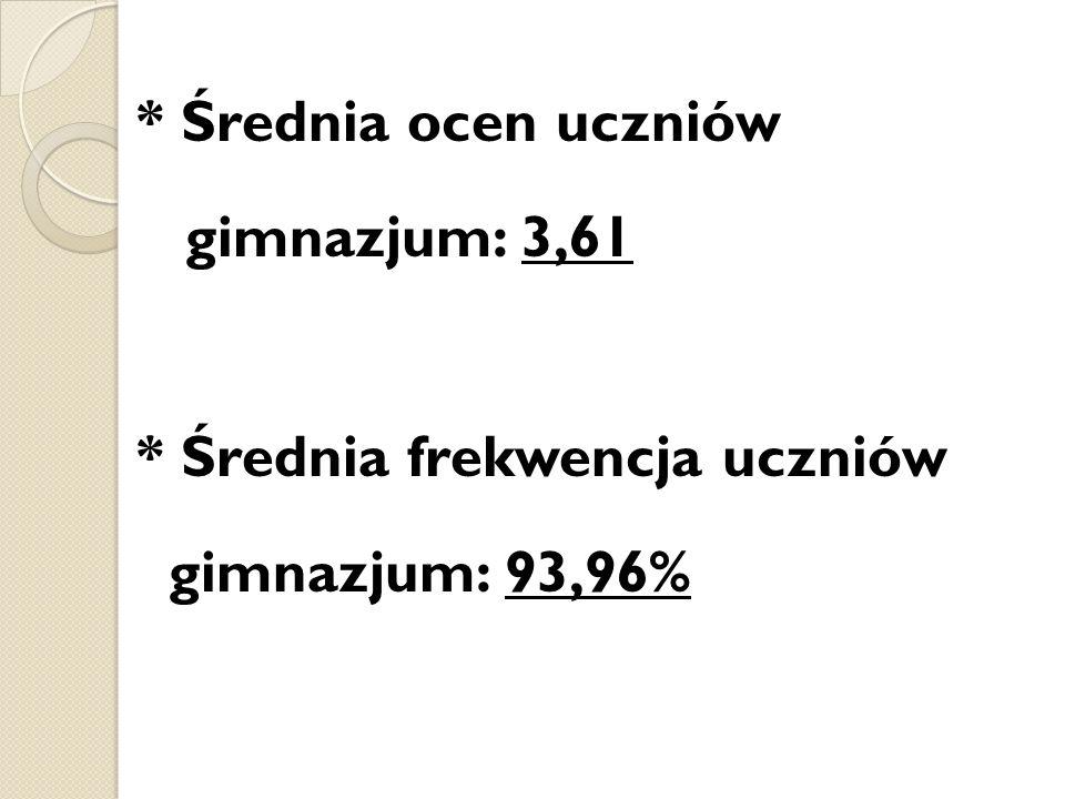 * Średnia ocen uczniów gimnazjum: 3,61 * Średnia frekwencja uczniów gimnazjum: 93,96%
