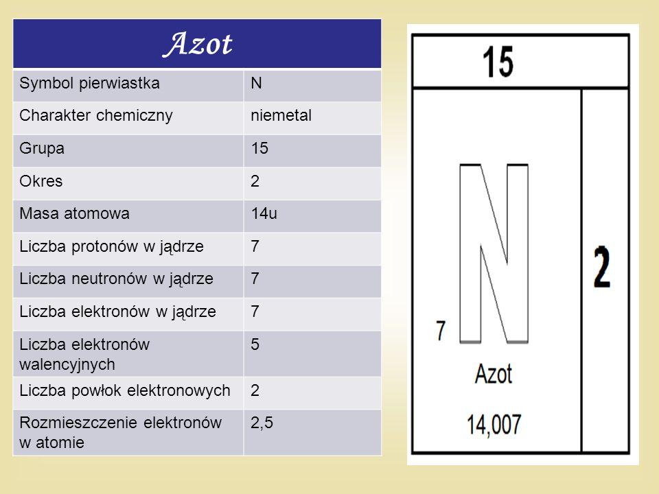 Azot Symbol pierwiastkaN Charakter chemicznyniemetal Grupa15 Okres2 Masa atomowa14u Liczba protonów w jądrze7 Liczba neutronów w jądrze7 Liczba elektr