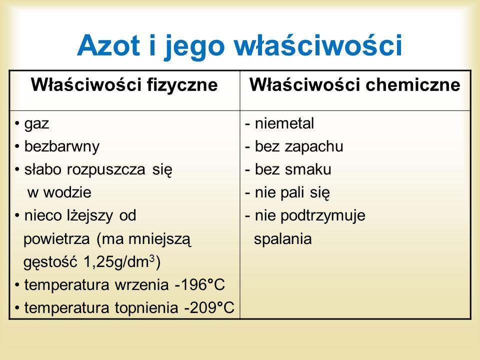Azot i jego właściwości Właściwości fizyczneWłaściwości chemiczne gaz bezbarwny słabo rozpuszcza się w wodzie nieco lżejszy od powietrza (ma mniejszą