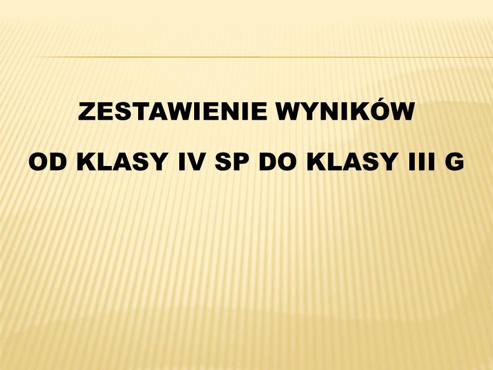 ZESTAWIENIE WYNIKÓW OD KLASY IV SP DO KLASY III G