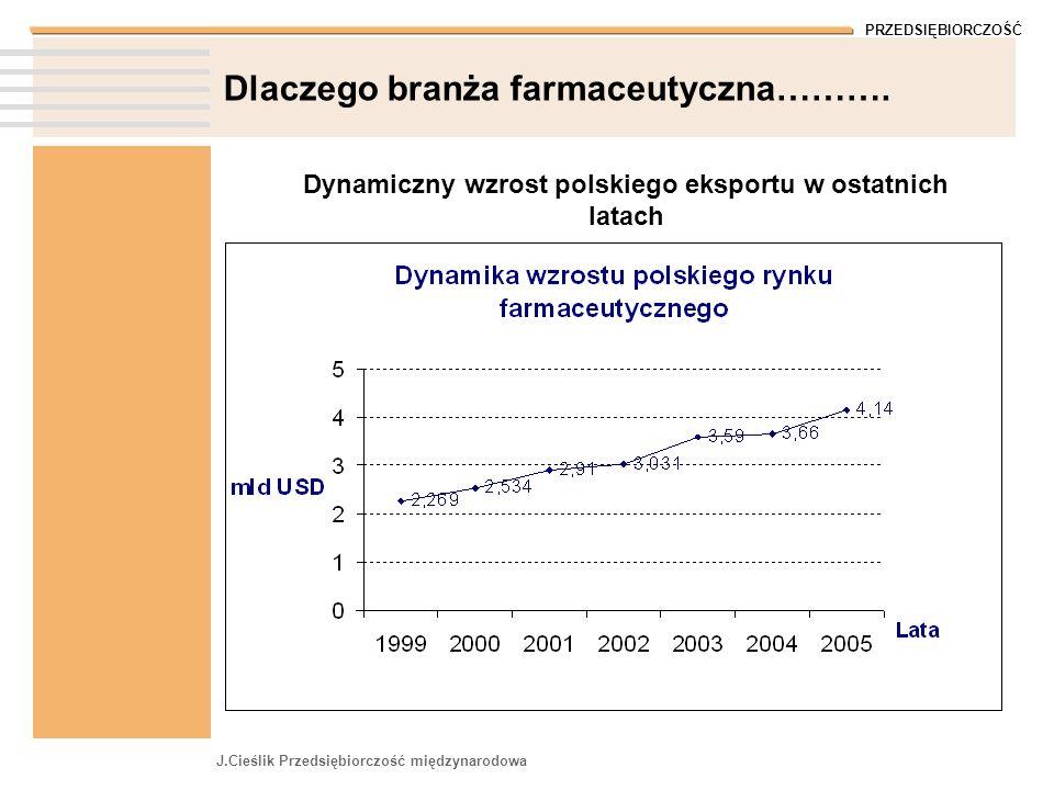 PRZEDSIĘBIORCZOŚĆ J.Cieślik Przedsiębiorczość międzynarodowa Dlaczego branża farmaceutyczna………. Dynamiczny wzrost polskiego eksportu w ostatnich latac