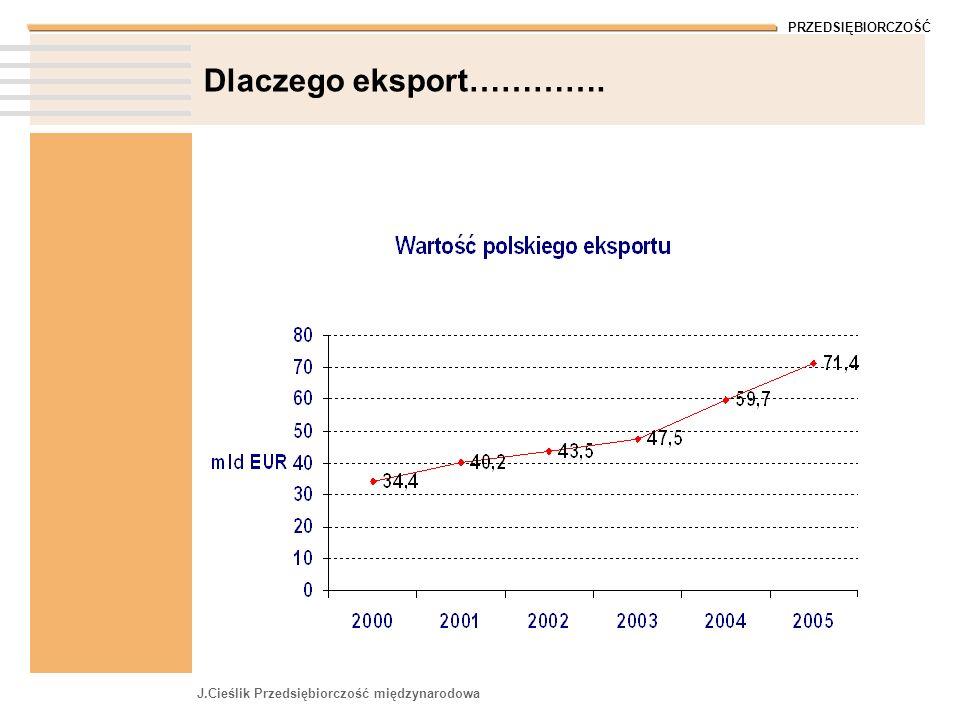 PRZEDSIĘBIORCZOŚĆ J.Cieślik Przedsiębiorczość międzynarodowa Dlaczego eksport………….