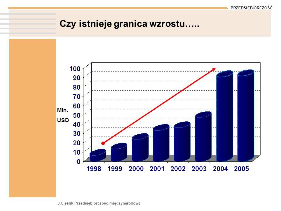 PRZEDSIĘBIORCZOŚĆ J.Cieślik Przedsiębiorczość międzynarodowa Czy istnieje granica wzrostu….. Mln. USD