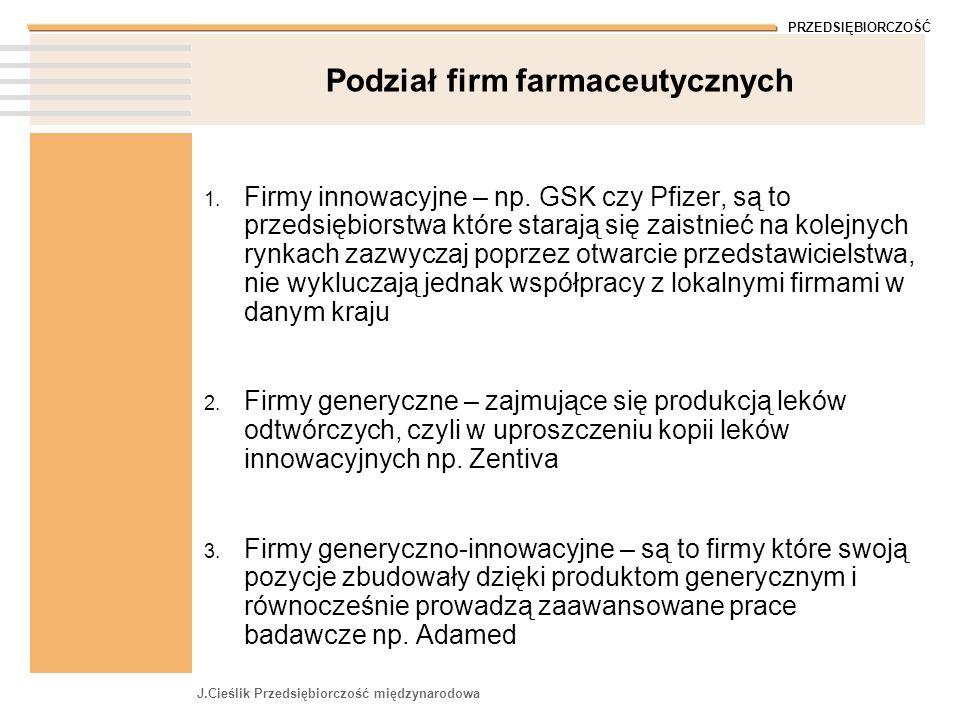 PRZEDSIĘBIORCZOŚĆ J.Cieślik Przedsiębiorczość międzynarodowa Podział firm farmaceutycznych 1. Firmy innowacyjne – np. GSK czy Pfizer, są to przedsiębi