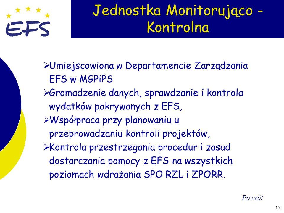 15 Umiejscowiona w Departamencie Zarządzania EFS w MGPiPS Gromadzenie danych, sprawdzanie i kontrola wydatków pokrywanych z EFS, Współpraca przy plano