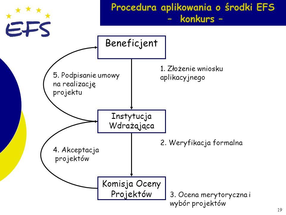 19 Beneficjent Instytucja Wdrażąjąca Procedura aplikowania o środki EFS – konkurs – 1. Złożenie wniosku aplikacyjnego Komisja Oceny Projektów 5. Podpi