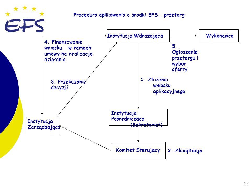 20 Procedura aplikowania o środki EFS – przetarg Instytucja Wdrażająca 1. Złożenie wniosku aplikacyjnego Instytucja Pośrednicząca (Sekretariat) Komite