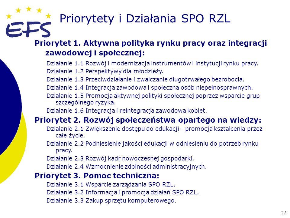 22 Priorytety i Działania SPO RZL Priorytet 1. Aktywna polityka rynku pracy oraz integracji zawodowej i społecznej: Działanie 1.1 Rozwój i modernizacj