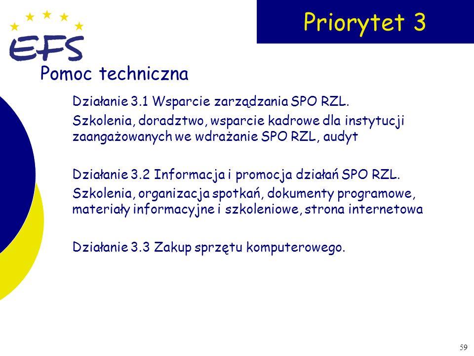 59 Priorytet 3 Działanie 3.1 Wsparcie zarządzania SPO RZL. Szkolenia, doradztwo, wsparcie kadrowe dla instytucji zaangażowanych we wdrażanie SPO RZL,