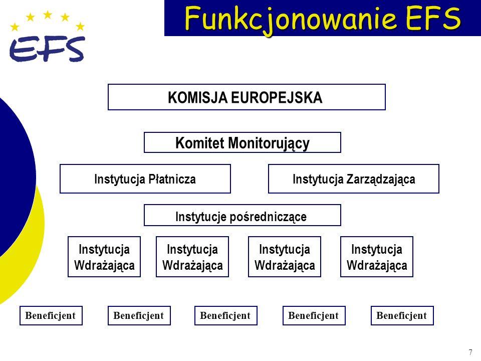 7 Funkcjonowanie EFS Komitet Monitorujący KOMISJA EUROPEJSKA Instytucje pośredniczące Instytucja ZarządzającaInstytucja Płatnicza Beneficjent Instytuc