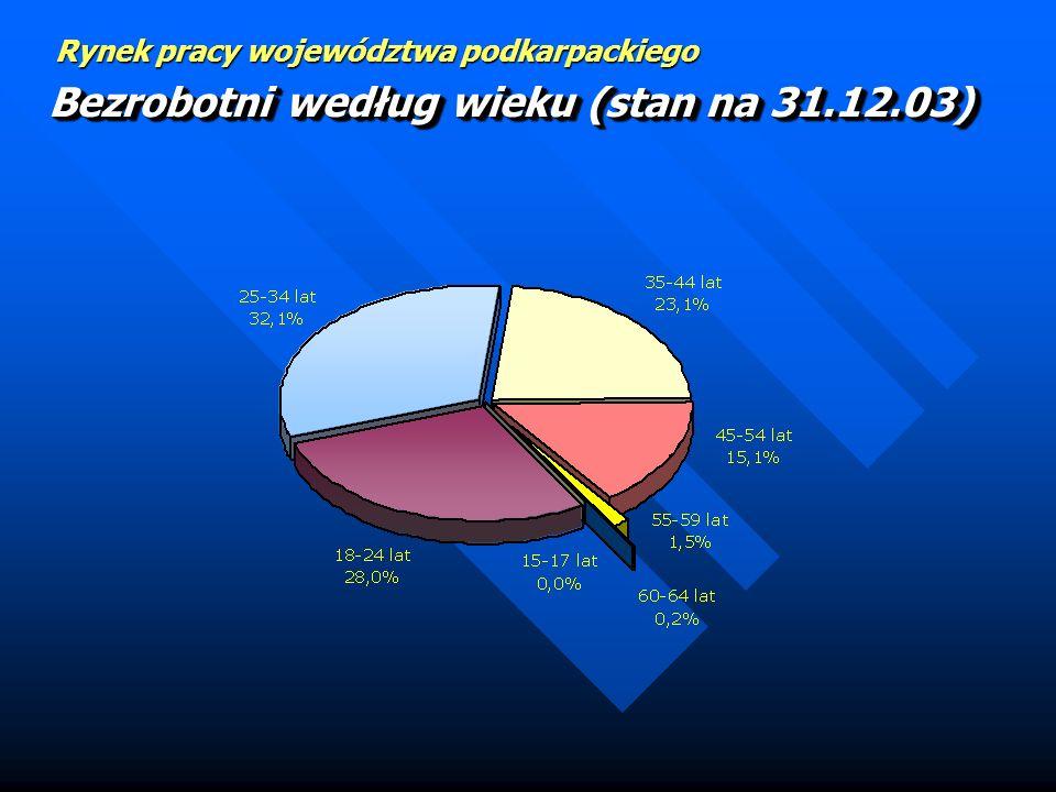 Rynek pracy województwa podkarpackiego Bezrobotni według stażu pracy (stan na 31.12.03)