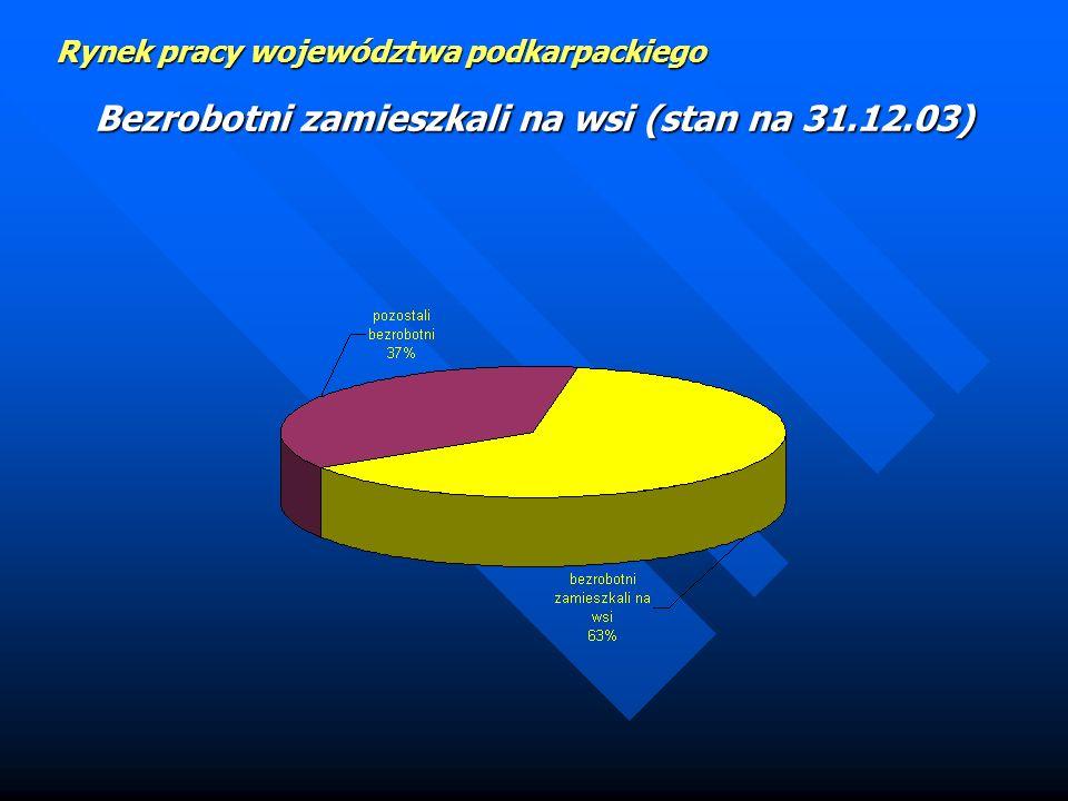 Rynek pracy województwa podkarpackiego Bezrobotni według czasu pozostawania bez pracy (w miesiącach). Stan na 31.12.03