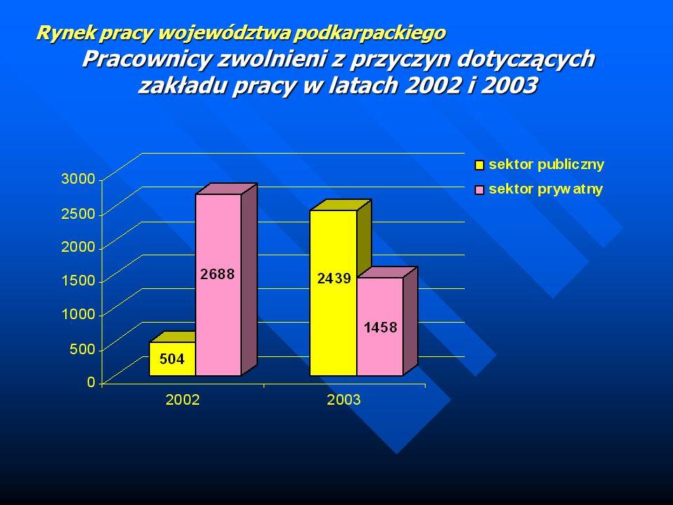Rynek pracy województwa podkarpackiego Bezrobotni zamieszkali na wsi (stan na 31.12.03)