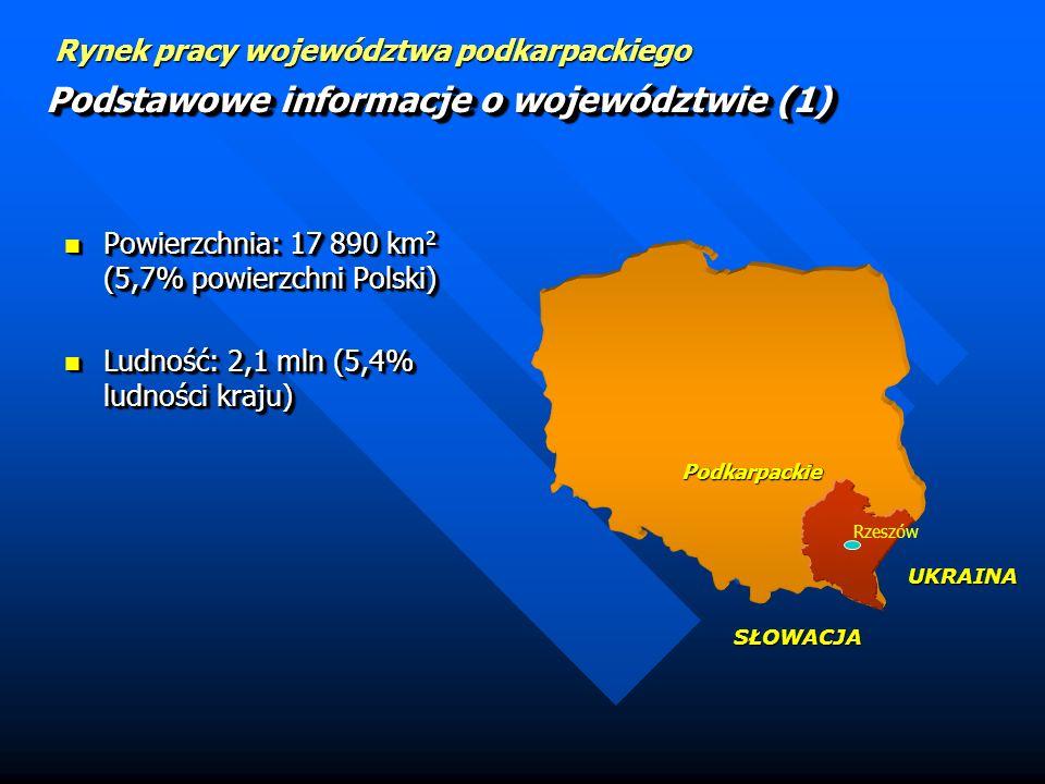 Podstawowe informacje o województwie (1) Powierzchnia: 17 890 km 2 (5,7% powierzchni Polski) Powierzchnia: 17 890 km 2 (5,7% powierzchni Polski) Ludność: 2,1 mln (5,4% ludności kraju) Ludność: 2,1 mln (5,4% ludności kraju) Powierzchnia: 17 890 km 2 (5,7% powierzchni Polski) Powierzchnia: 17 890 km 2 (5,7% powierzchni Polski) Ludność: 2,1 mln (5,4% ludności kraju) Ludność: 2,1 mln (5,4% ludności kraju) Podkarpackie SŁOWACJA UKRAINA Rzeszów