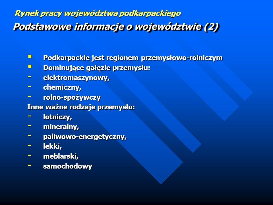 Rynek pracy województwa podkarpackiego Podkarpackie jest regionem przemysłowo-rolniczym Podkarpackie jest regionem przemysłowo-rolniczym Dominujące gałęzie przemysłu: Dominujące gałęzie przemysłu: - elektromaszynowy, - chemiczny, - rolno-spożywczy Inne ważne rodzaje przemysłu: - lotniczy, - mineralny, - paliwowo-energetyczny, - lekki, - meblarski, - samochodowy Podstawowe informacje o województwie (2)