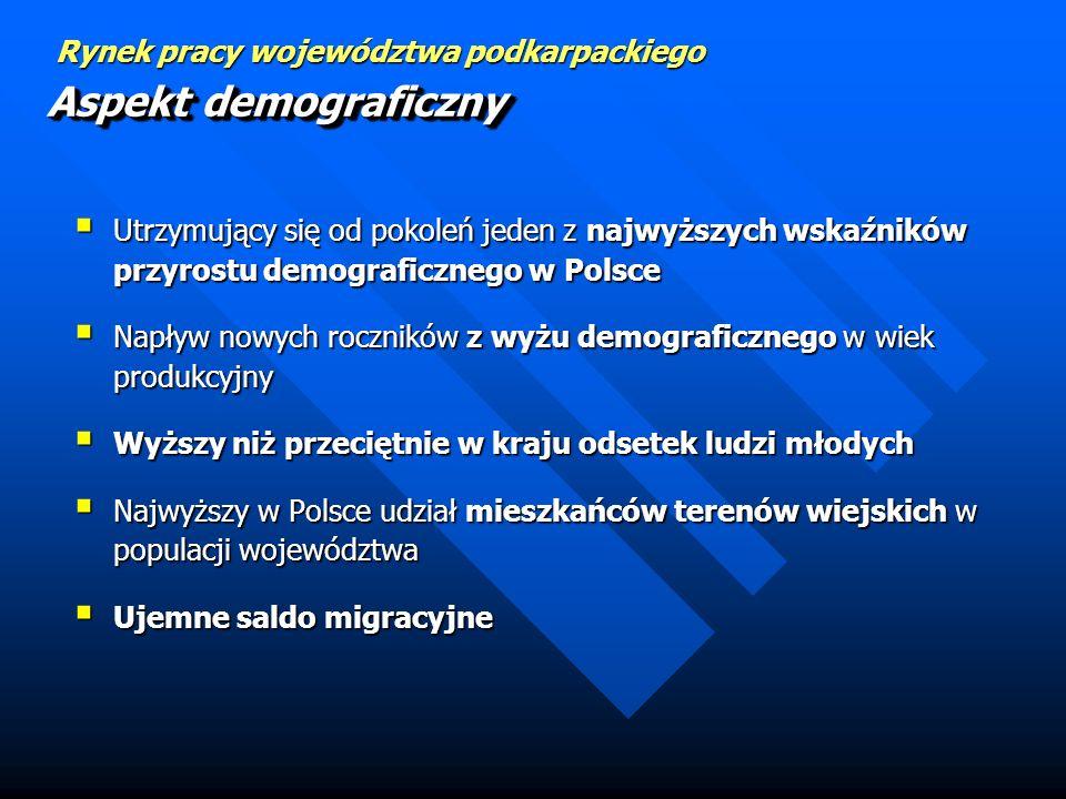 Rynek pracy województwa podkarpackiego Podkarpackie jest regionem przemysłowo-rolniczym Podkarpackie jest regionem przemysłowo-rolniczym Dominujące ga